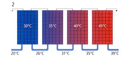 Pannelli Fotovoltaici Raffreddati Ad Acqua.Pegoraro Energia Pannelli Solari Ibridi Fotovoltaici E